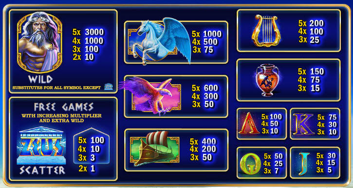 age-of-the-gods-king-of-olympus-paytable