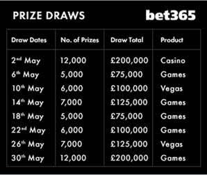bet365 casino Million Pound Spectacular prize draws