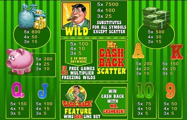 symbols of Mr. Cashback slot game