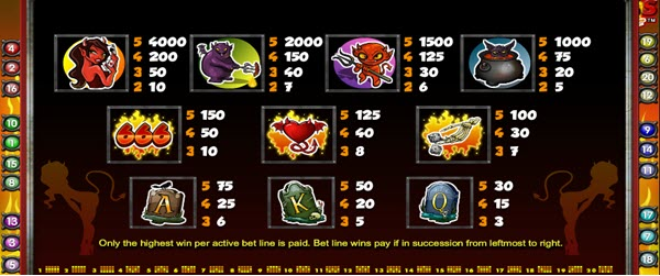 symbols of Devil's Delight slot